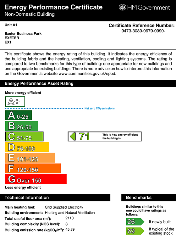 What is an epc? Here is an epc rating graph