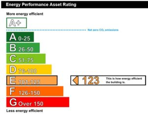 Exmouth EPC rating