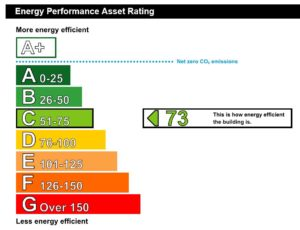 epc plymouth c rating graph
